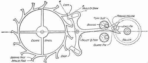 History of Watches - Lever Escapement